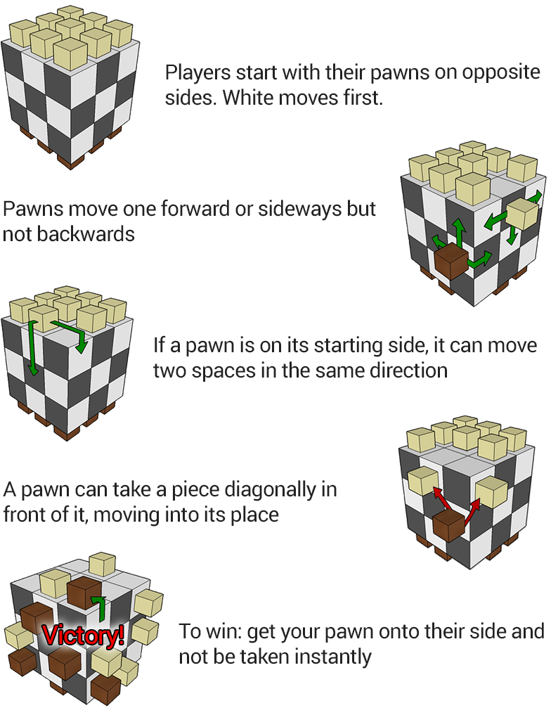 3D Pawn rules