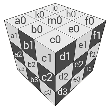 Co-ordinates of squares on a 3D Pawn cube