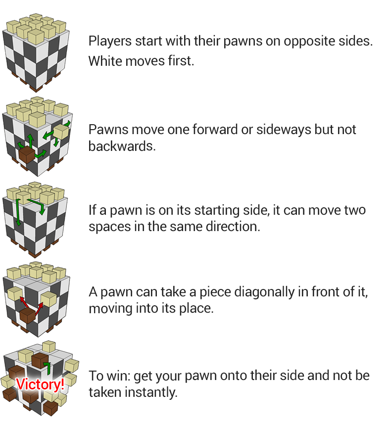 Rules for 3D Pawn